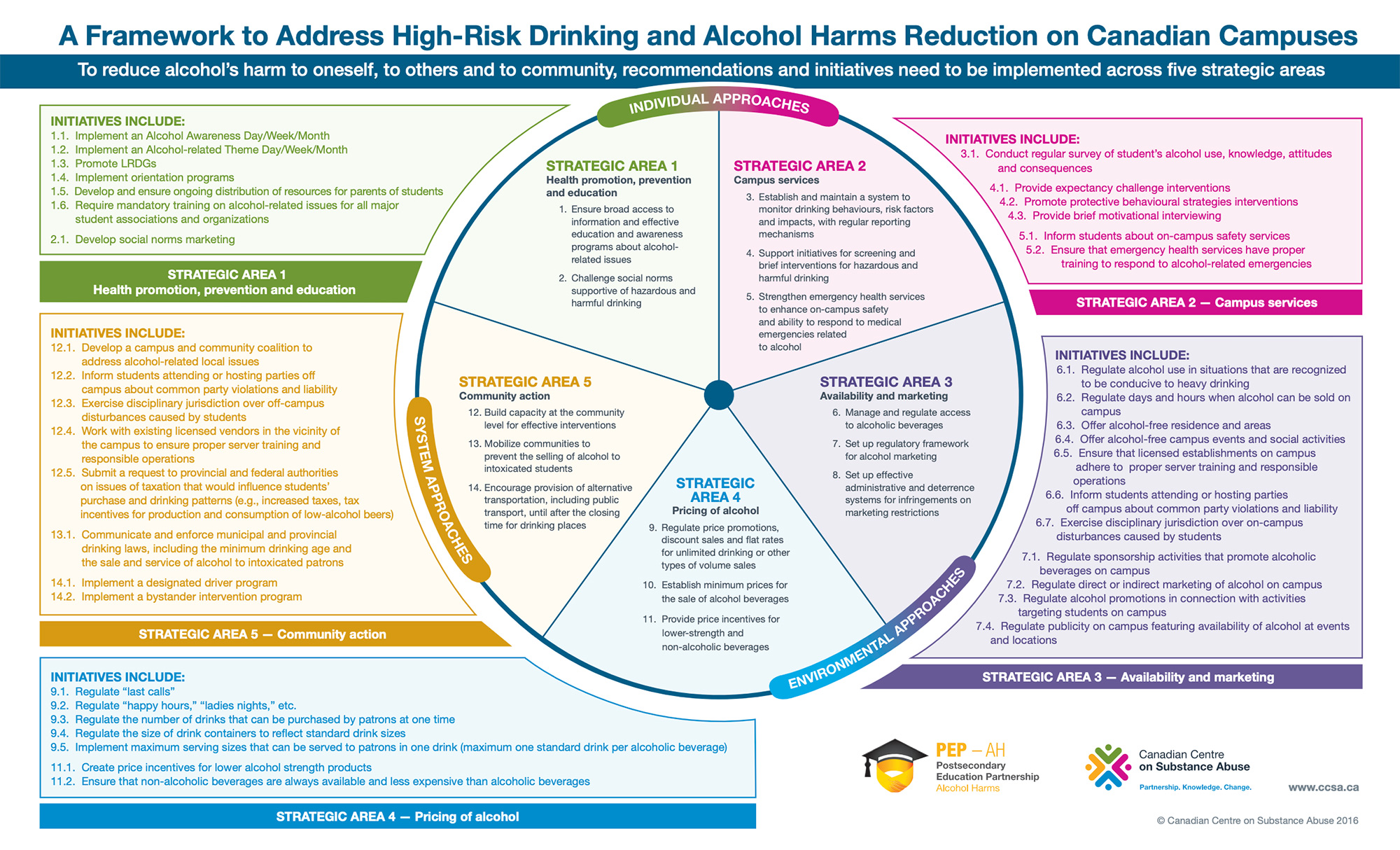 The framework gives high-level advice across five strategic areas : Health promotion, prevention and education, Campus services , Availability and marketing, Pricing of alcohol , Community action.