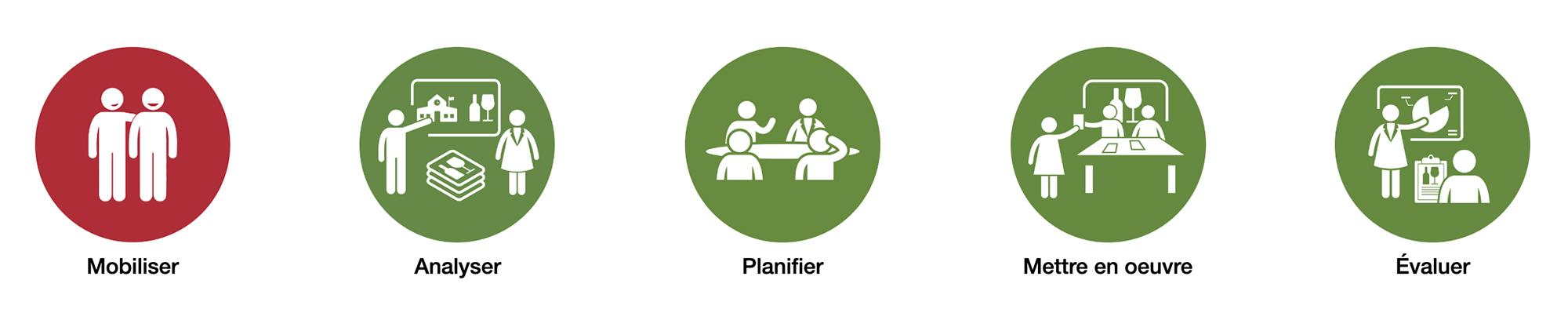 Le processus comprend mobiliser, analyser, planifier, mettre en oeuvre, Évaluer.
