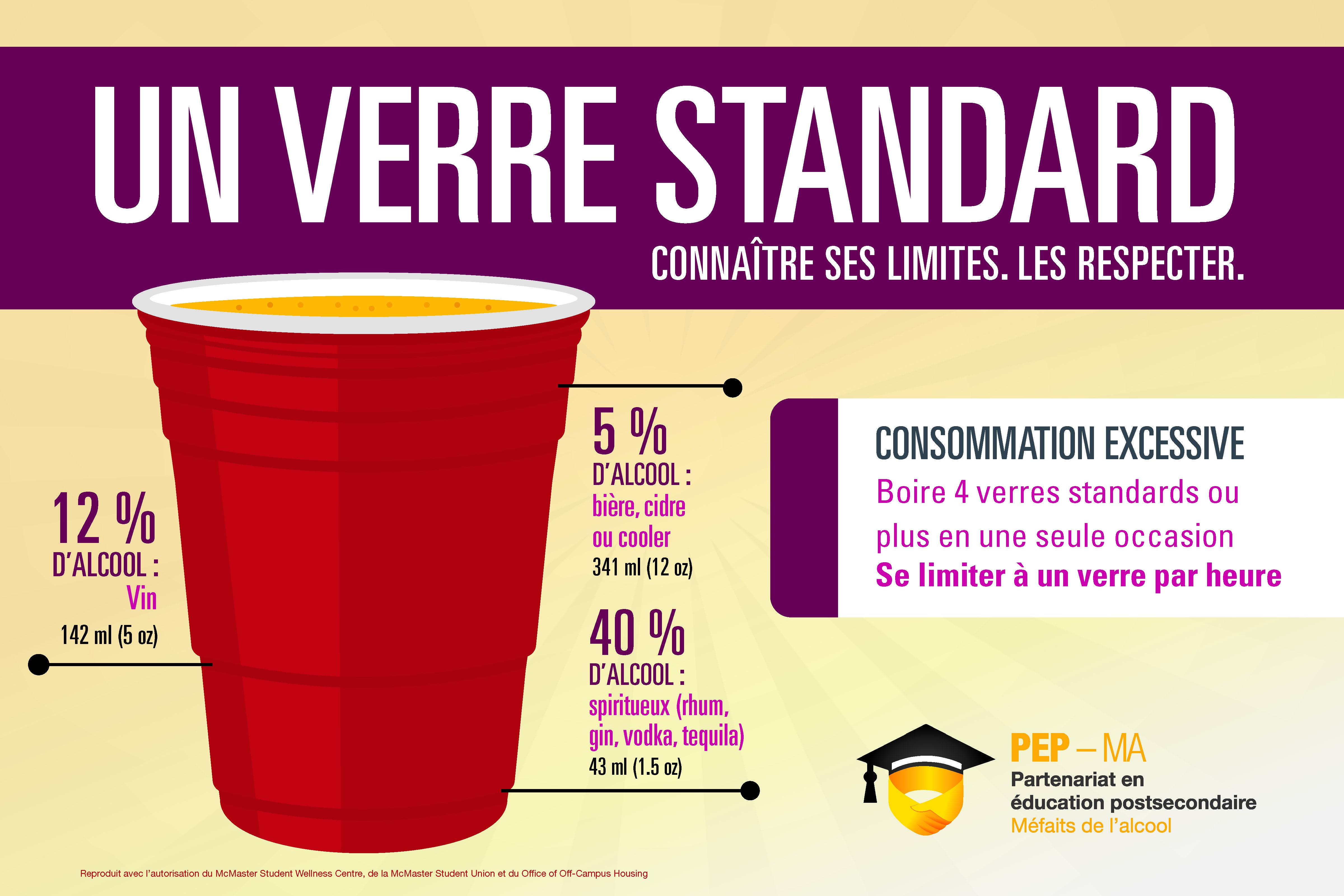 Un verre standard : connaÎtre ses limites [affiche]