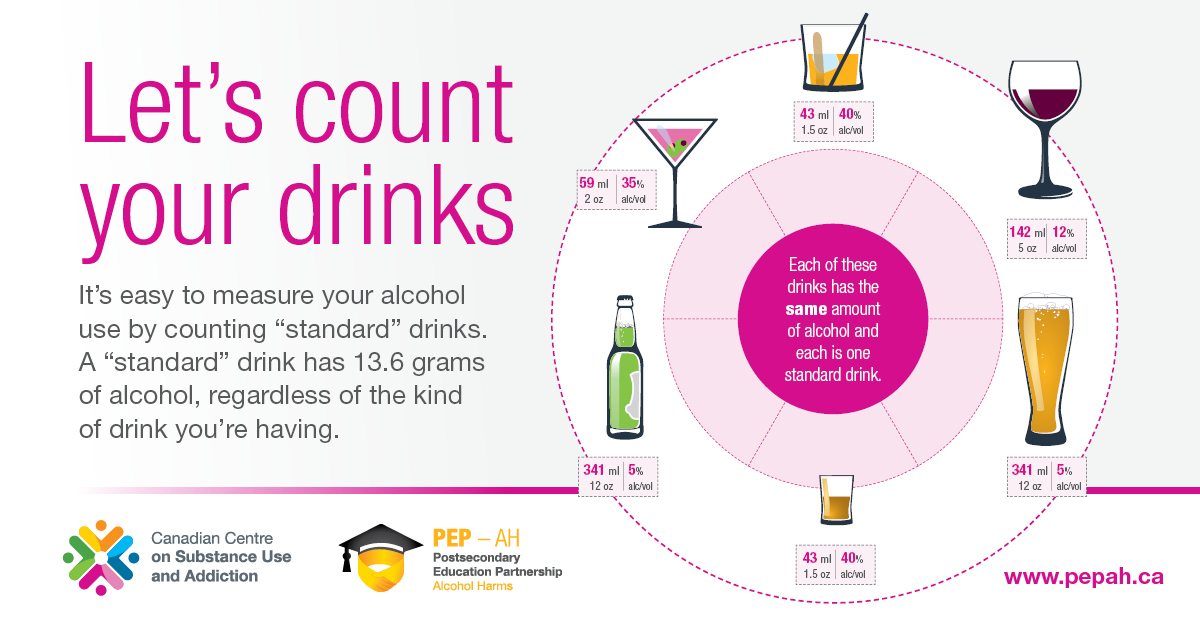Count your drinks. A standard drink has 13.6 grams of alcohol, regardless of the kind of drink.